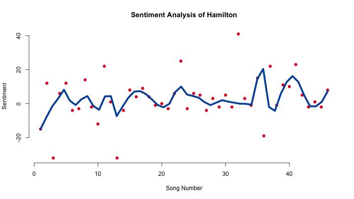 A Sentiment Analysis of Hamilton